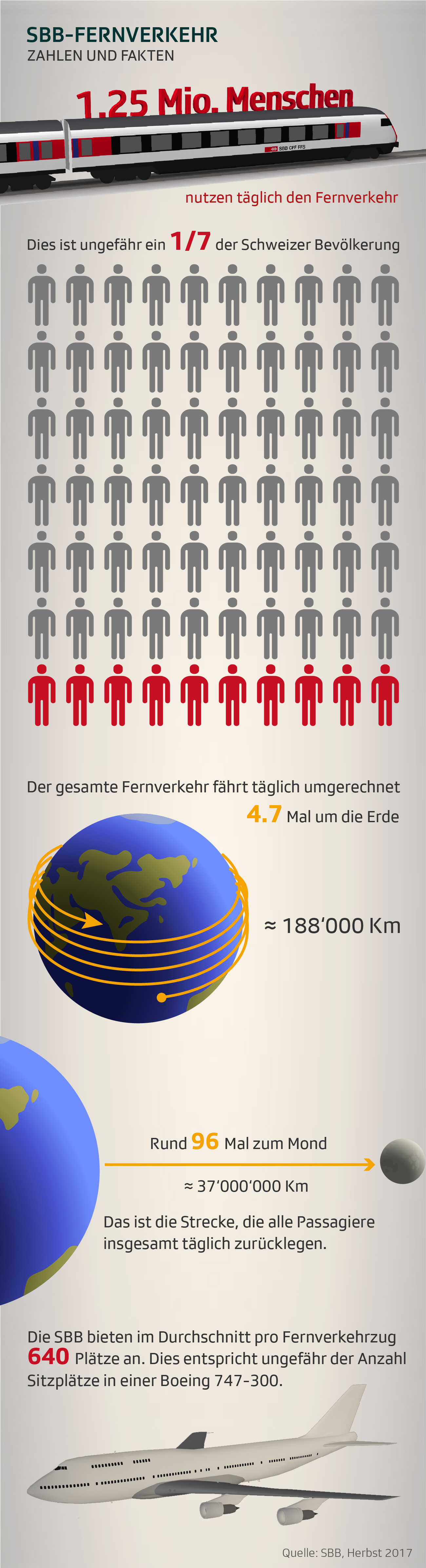 Infografik zum SBB-Fernverkehr