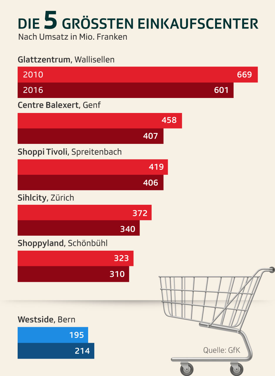 Umsatzzahlen Shoppingcenter