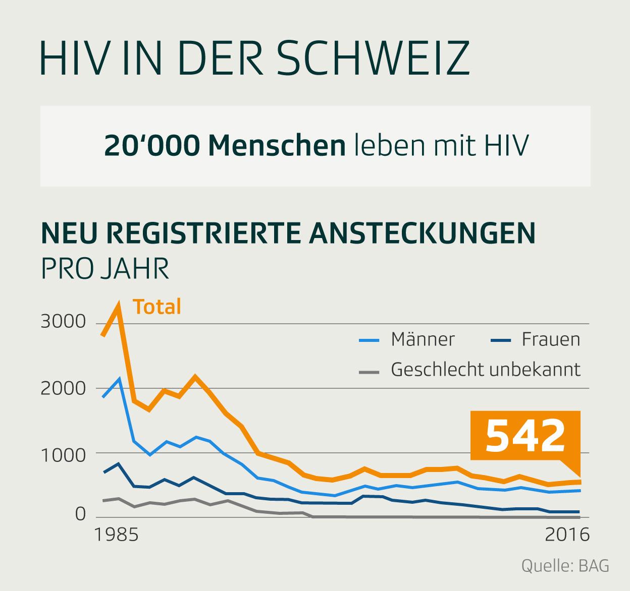Infografik: HIV in der Schweiz