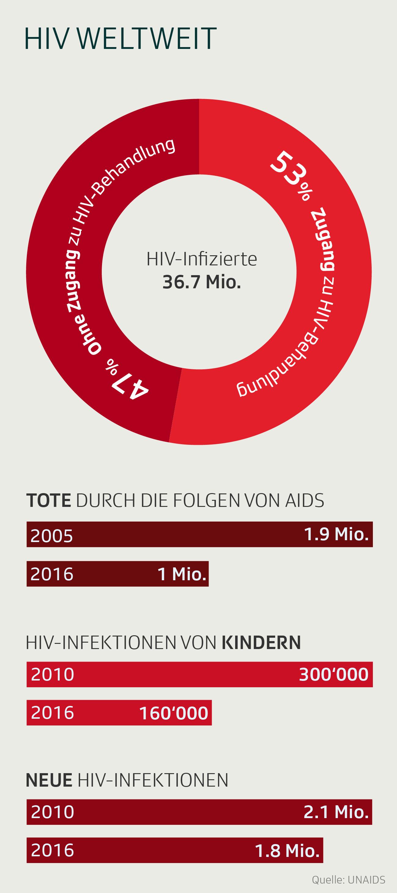 Infografik: HIV weltweit