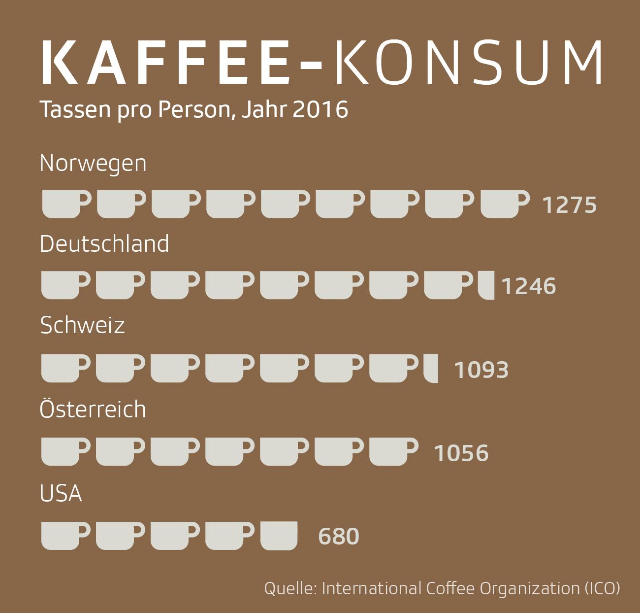 Infografik Kaffee-Konsum weltweit