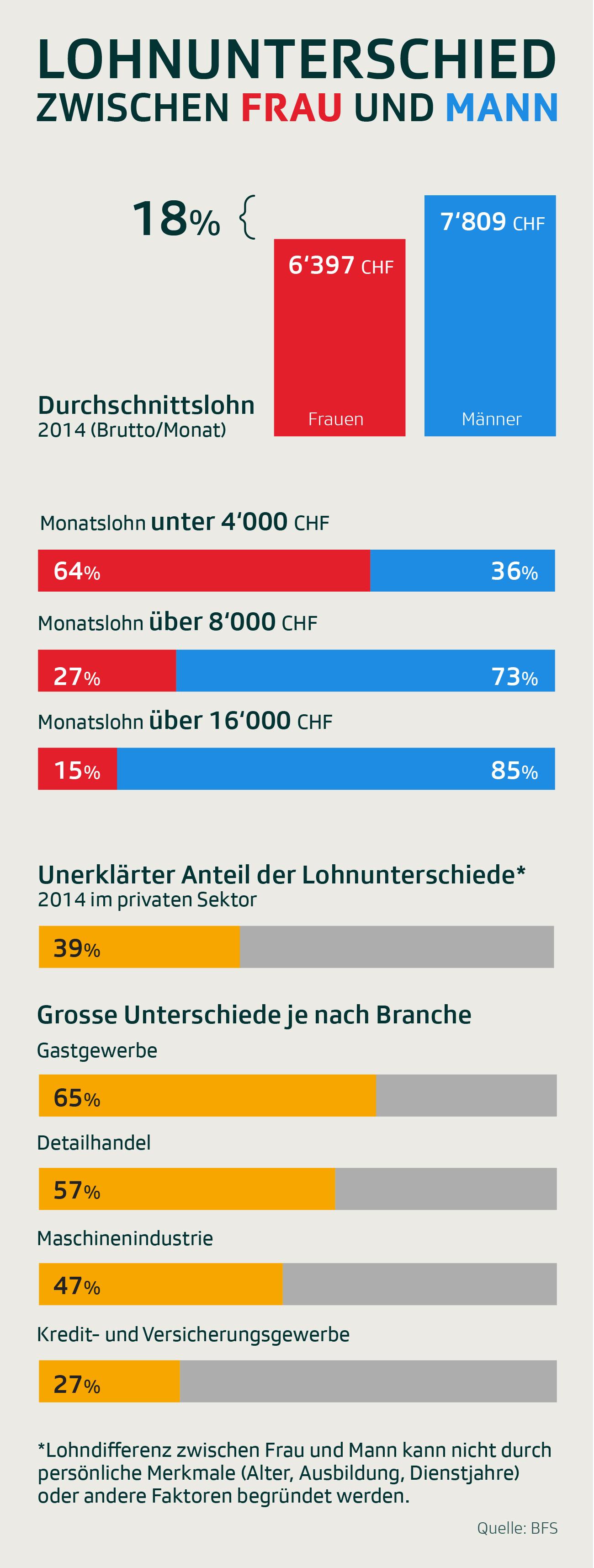 Grafik Lohnunterschiede Frau Mann