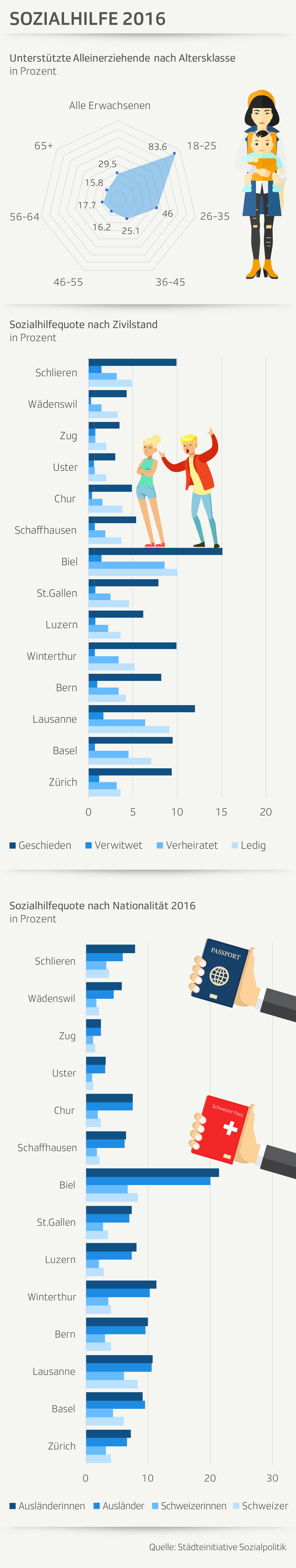 Grafik Sozialhilfe