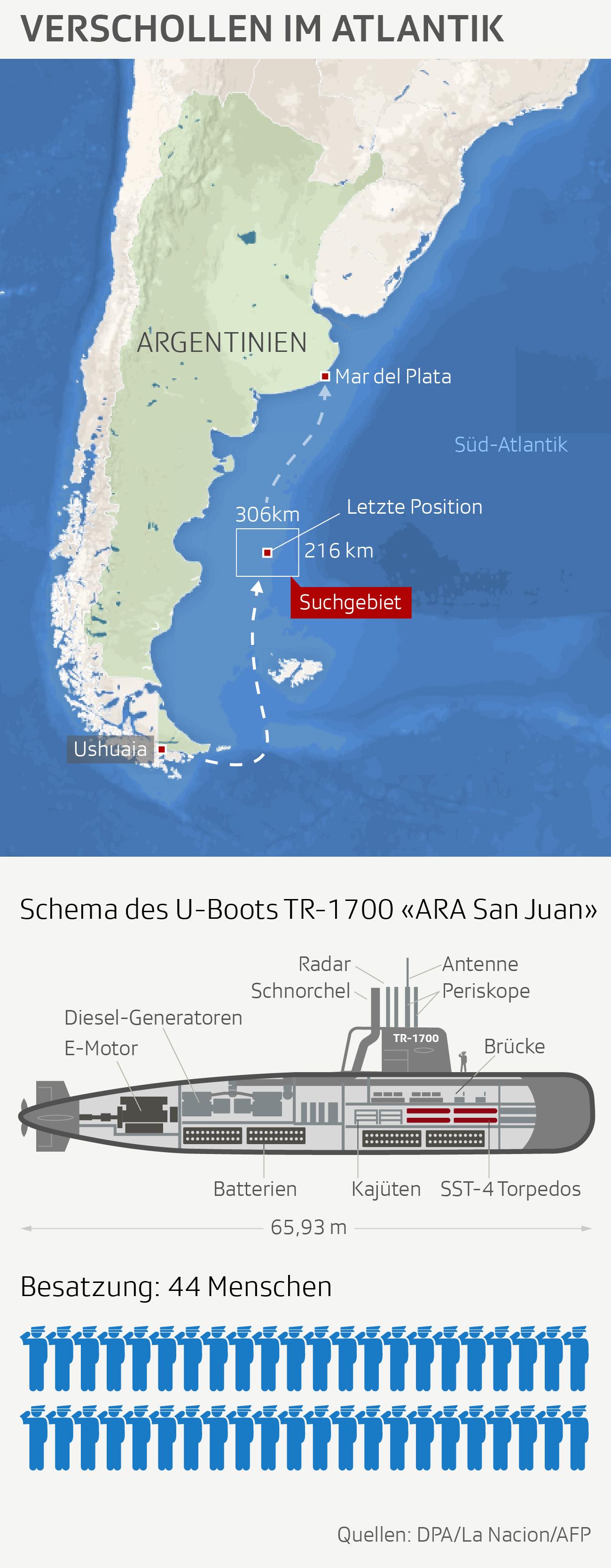 Grafik U-Boot