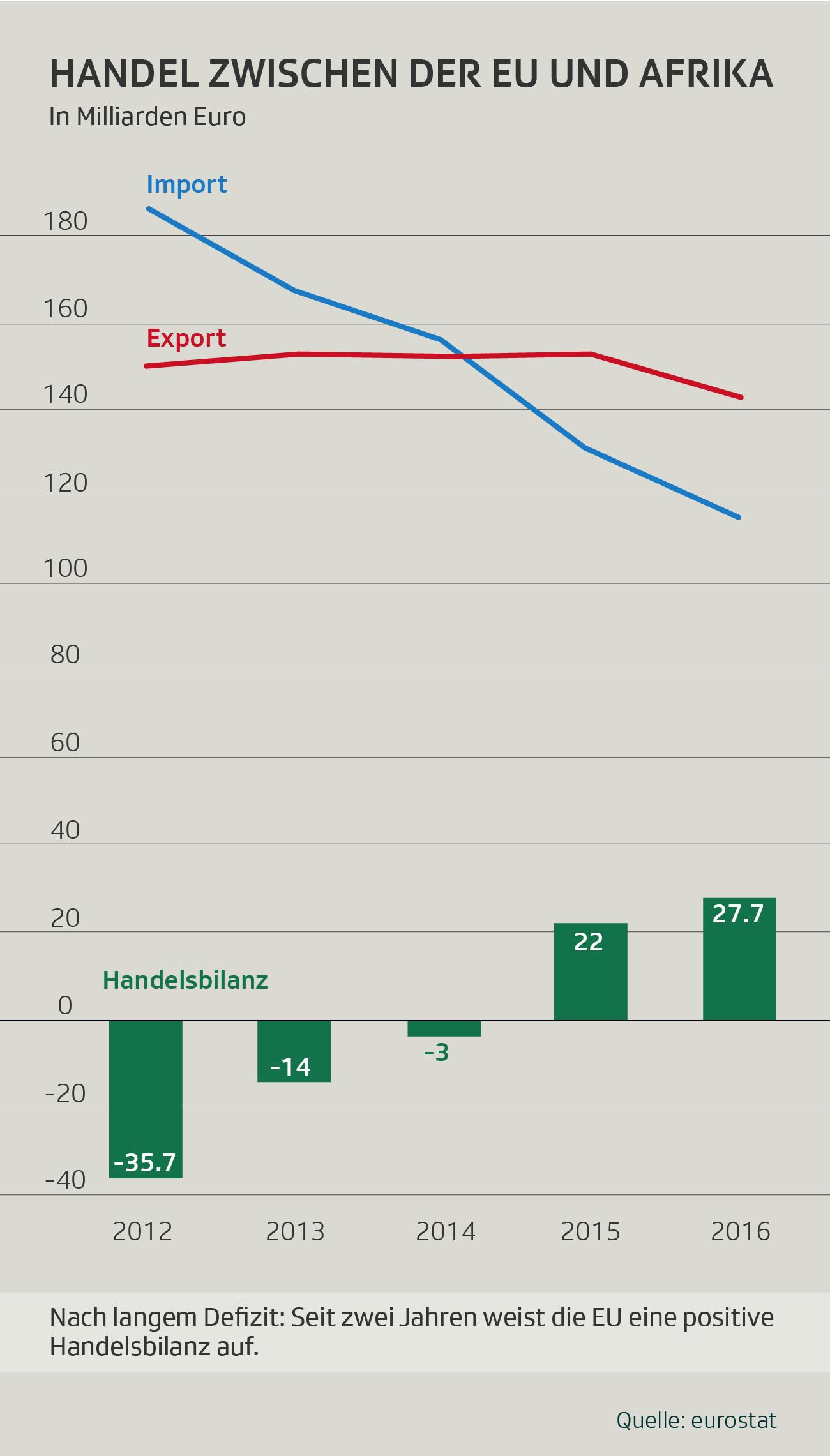 Handelsbilanz zwischen der EU und Afrika