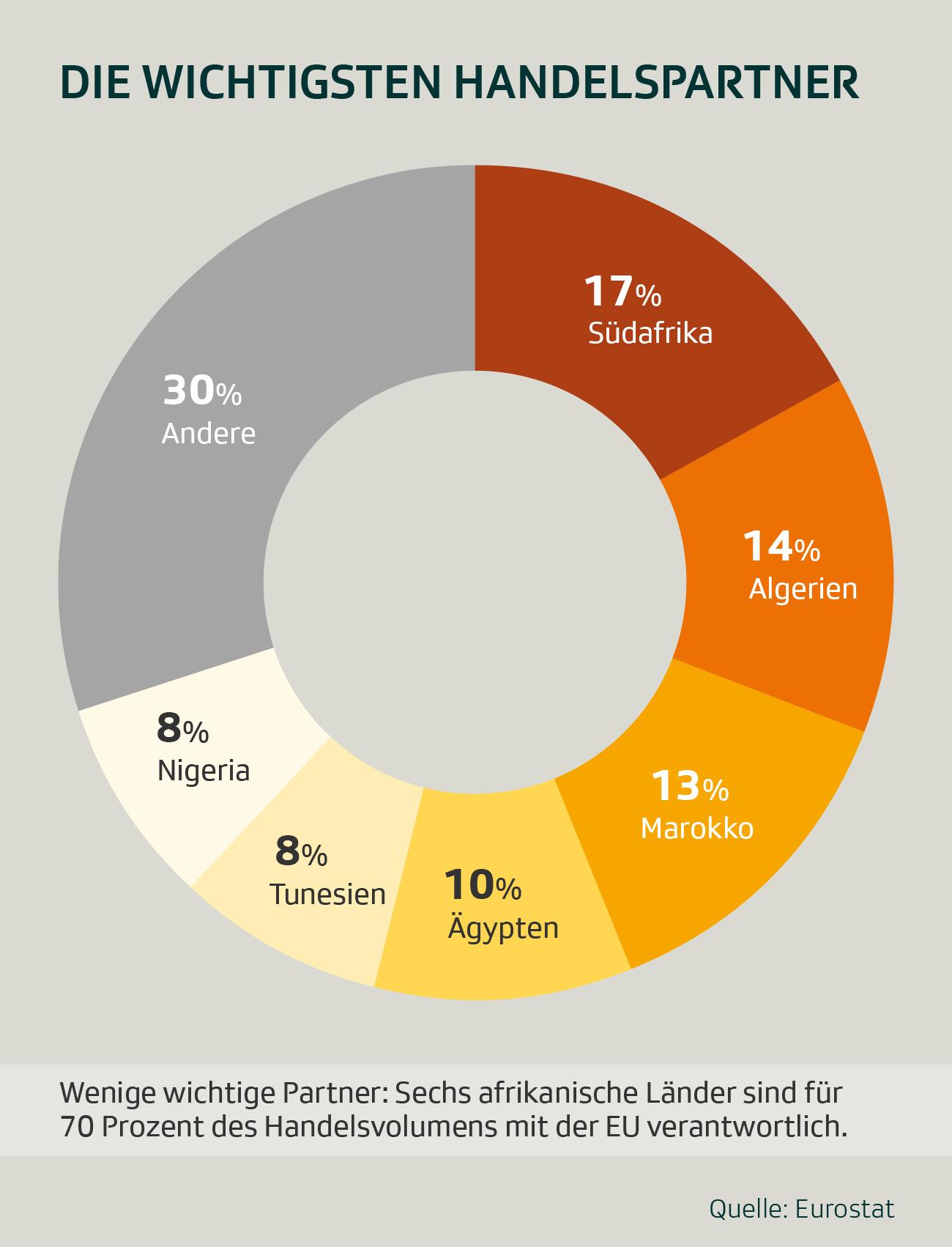 Grafik: Die wichtigsten Handelspartner