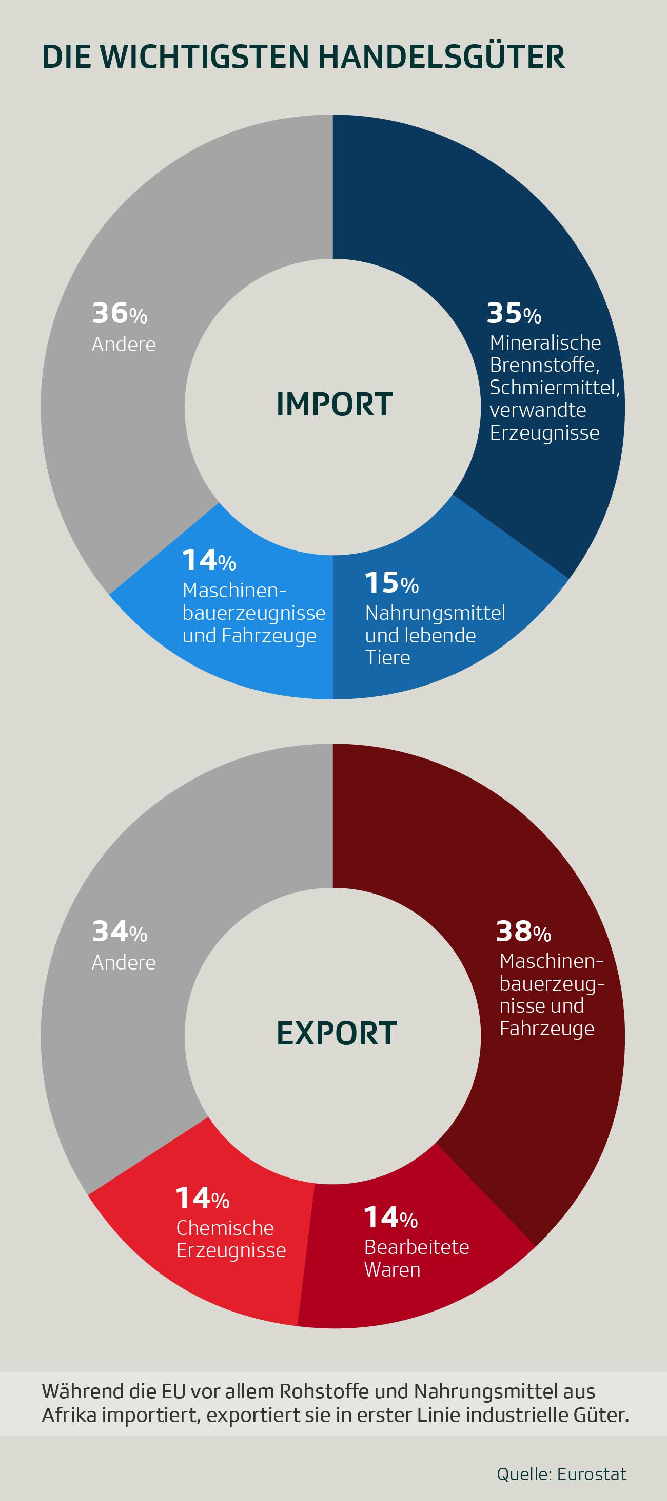 Grafik: Die wichtigsten Handelsgüter