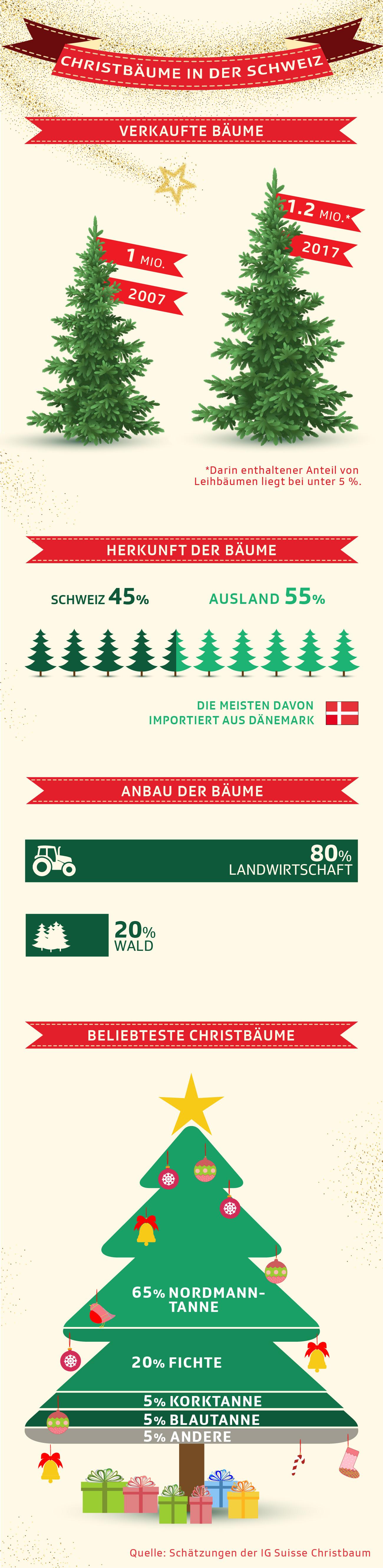 Grafik zeigt Fakten zum Christbaum in der Schweiz