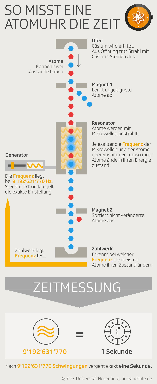 Grafik zeigt die Funktionsweise einer Atomuhr