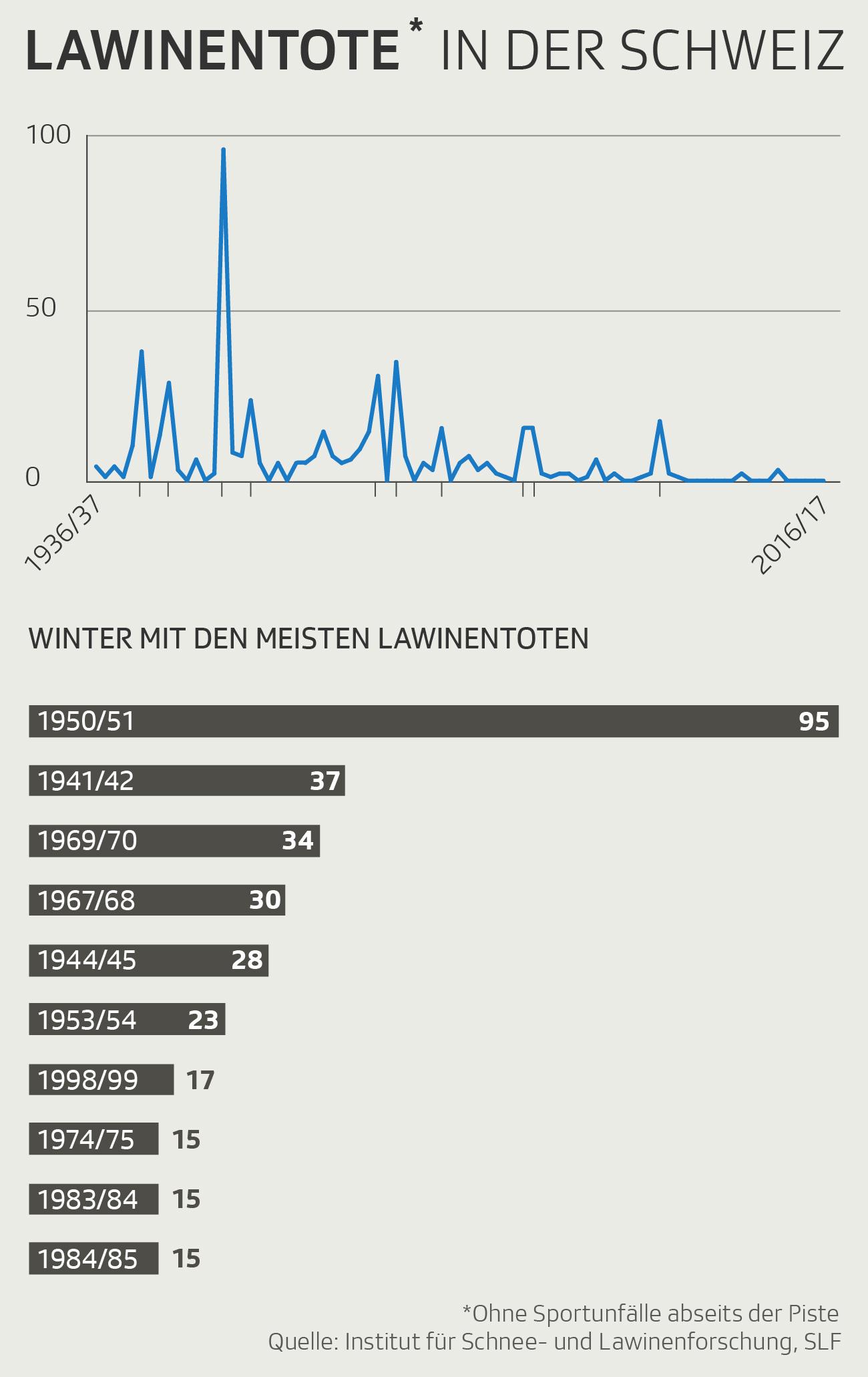 Infografik: Lawinentote
