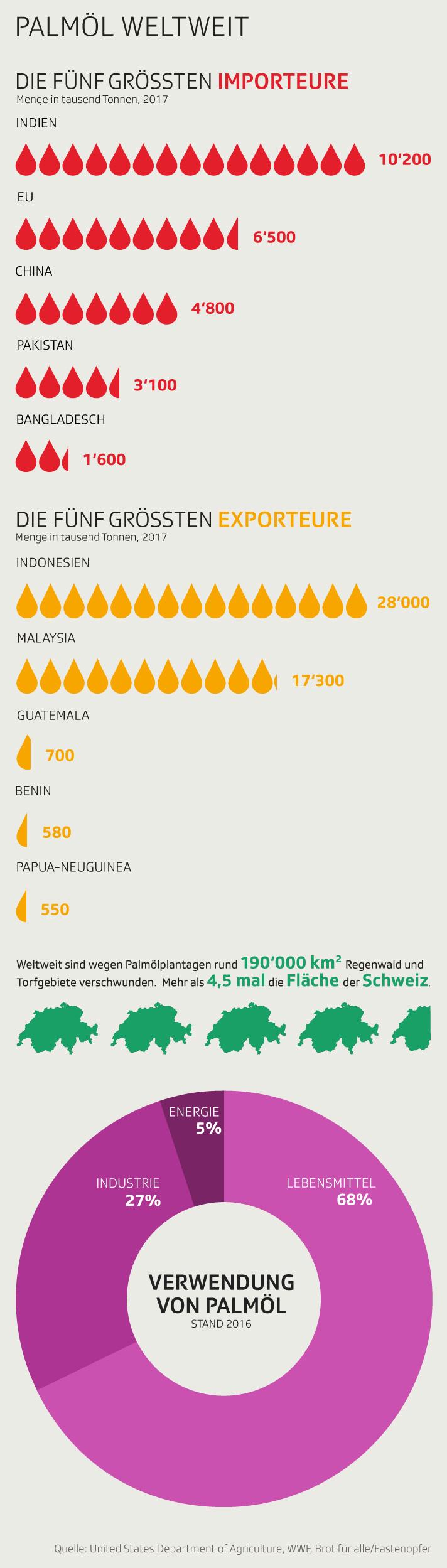 Infografik: Palmöl
