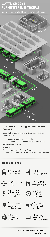 Watt d'Or Siegerprojekt Genfer Elektro-Bus