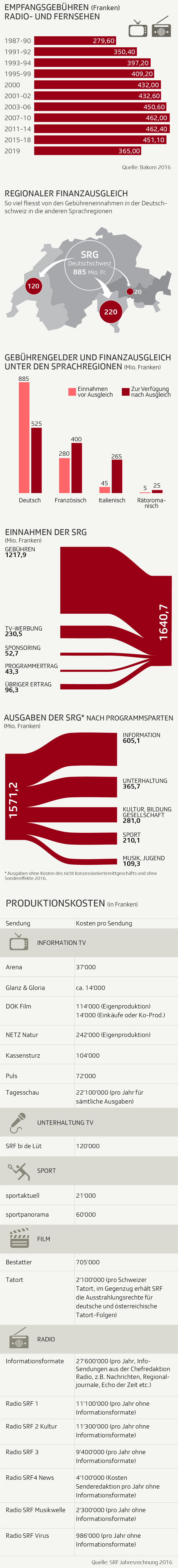 Infografik: Infografik No Billag Ganzes SRF