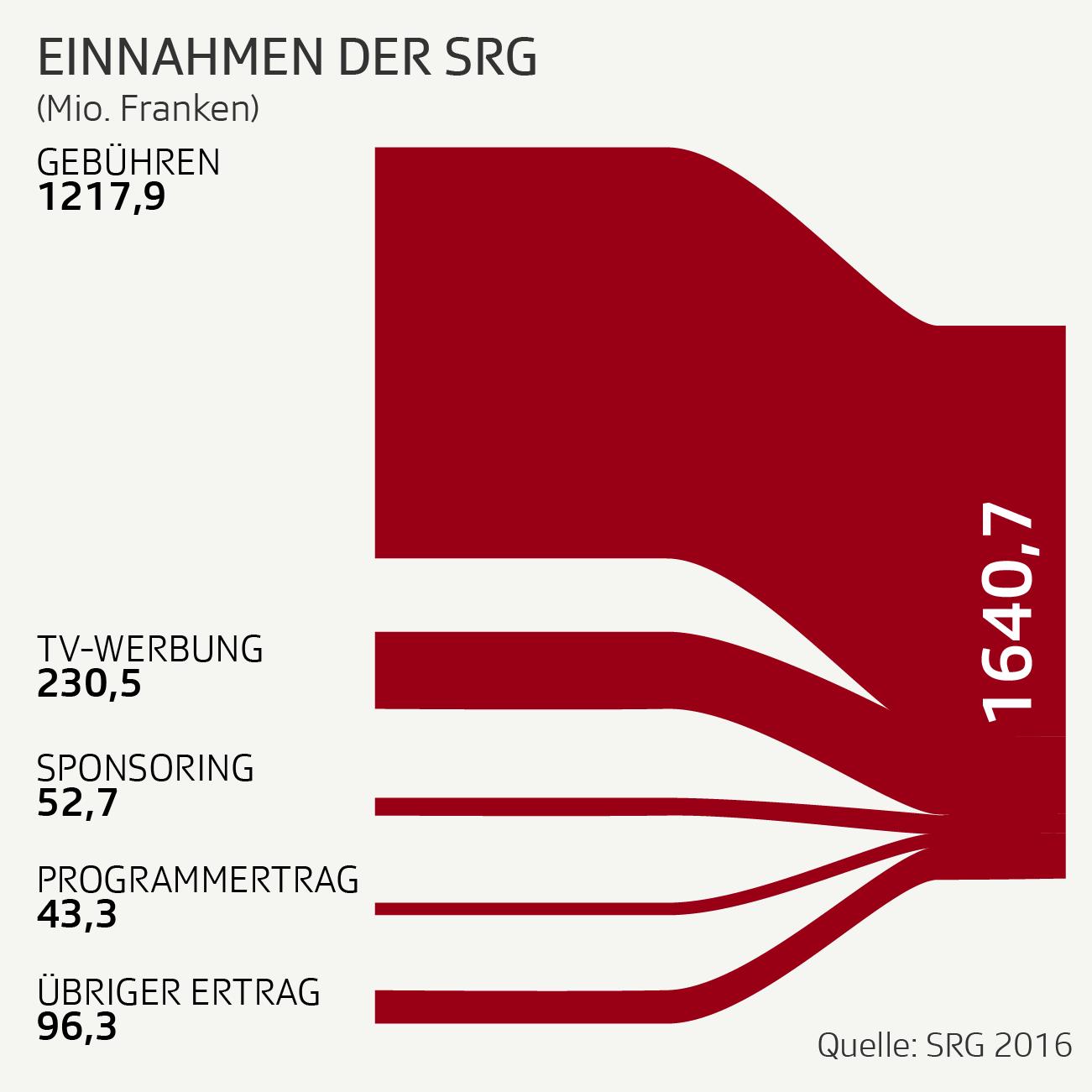 Infografik: Neu Einnahmen