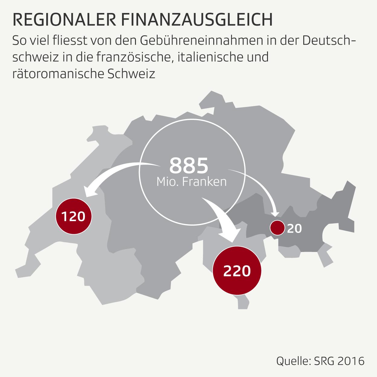 Infografik: Gebühren Finanzausgleich