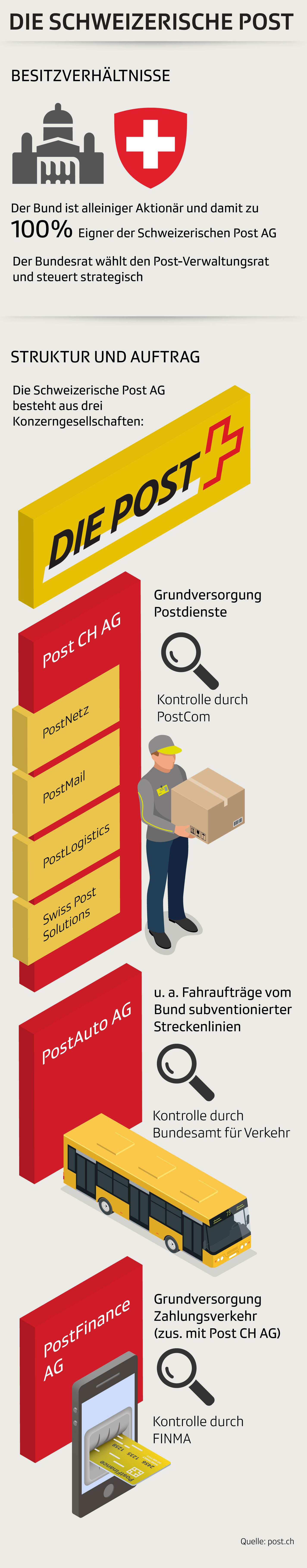 Die Post – Besitzverhältnisse und Auftrag