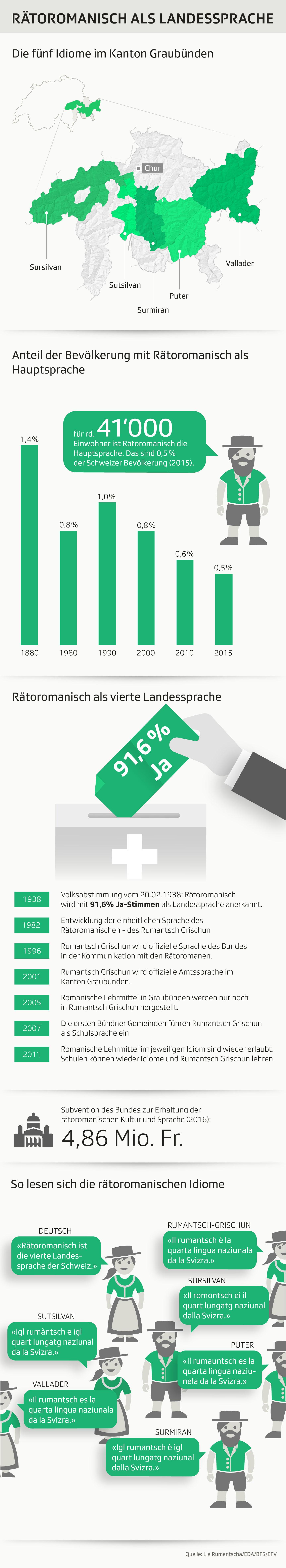 Grafik zeigt Fakten zum Sprachraum des Rätoromanischen