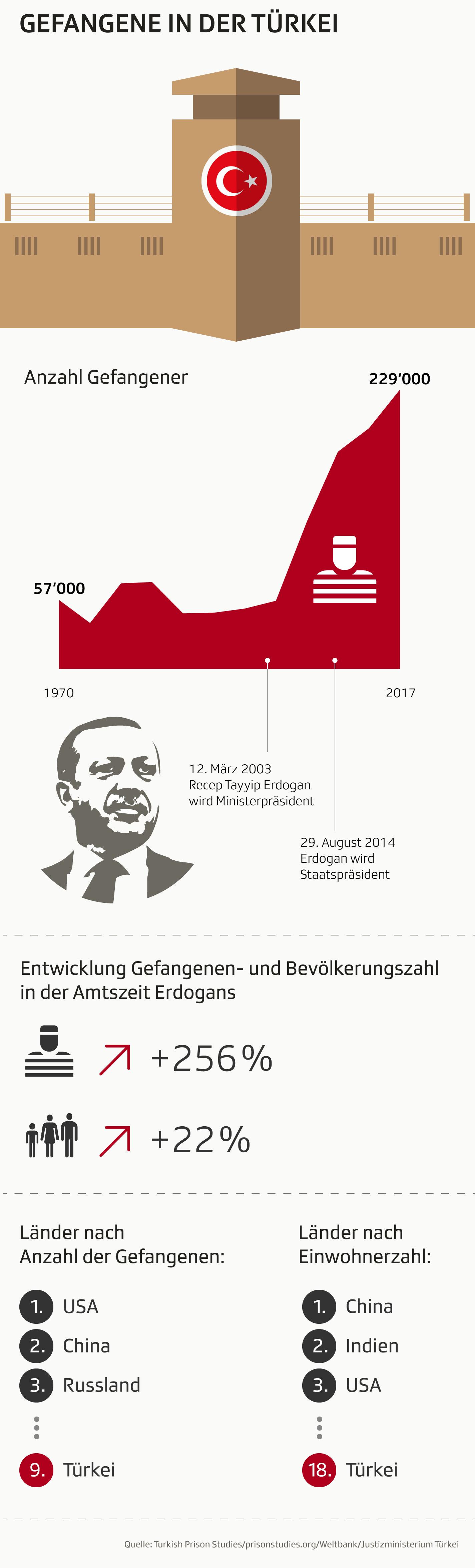 Grafik zeigt Daten zur Anzahl der Gefangenen in der Türkei