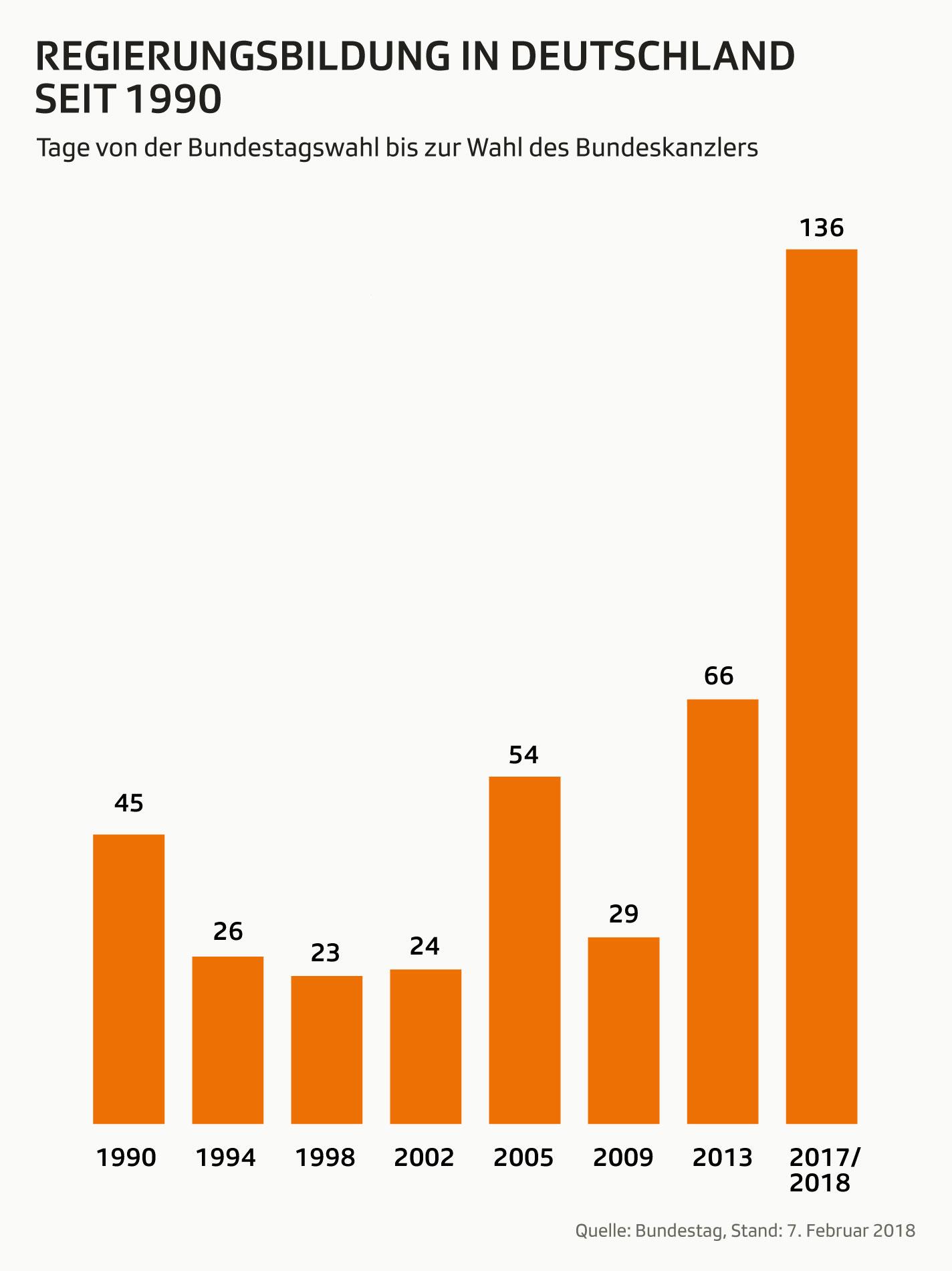 Grafik zeigt Anzahl der Tage von der Bundestagswahl bis zur Wahl der Bundeskantzler seit 1990