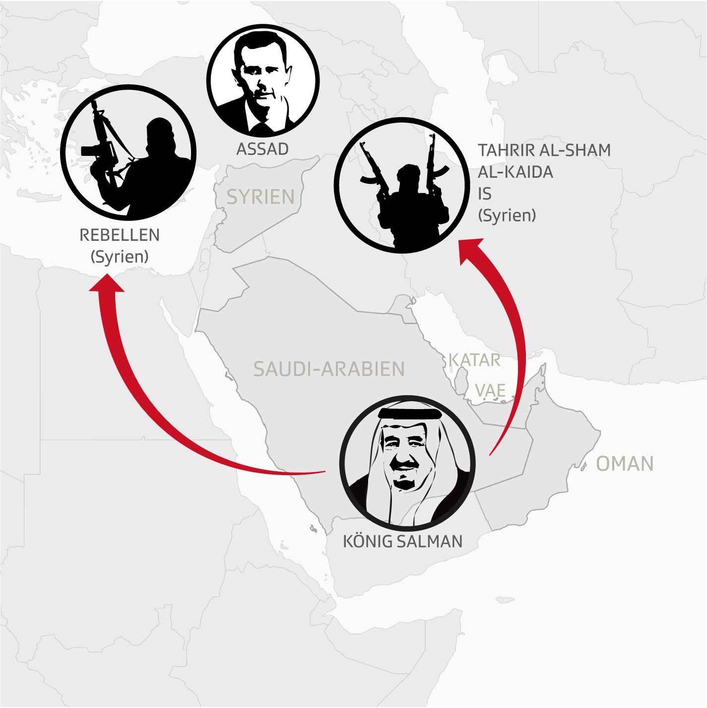Syrien: Golfstaaten