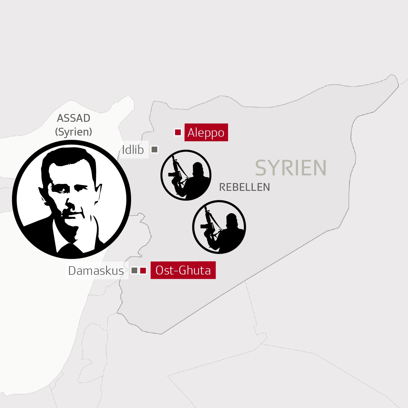 Der Syrienkonflikt