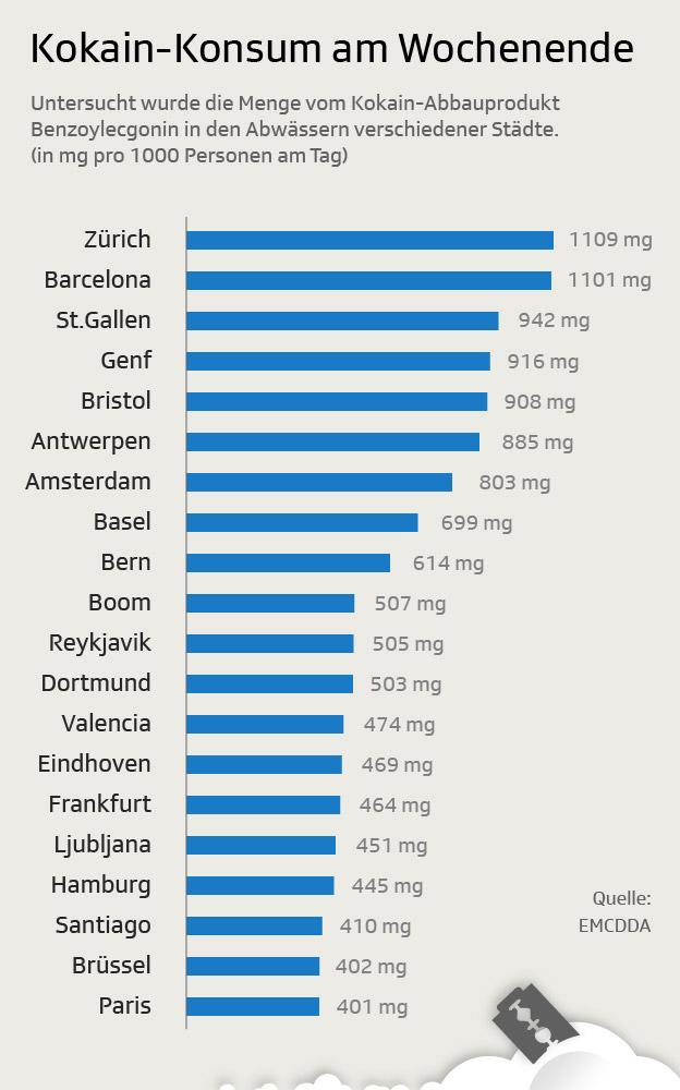 Grafik Spitzenreiter Kokain-Konsum