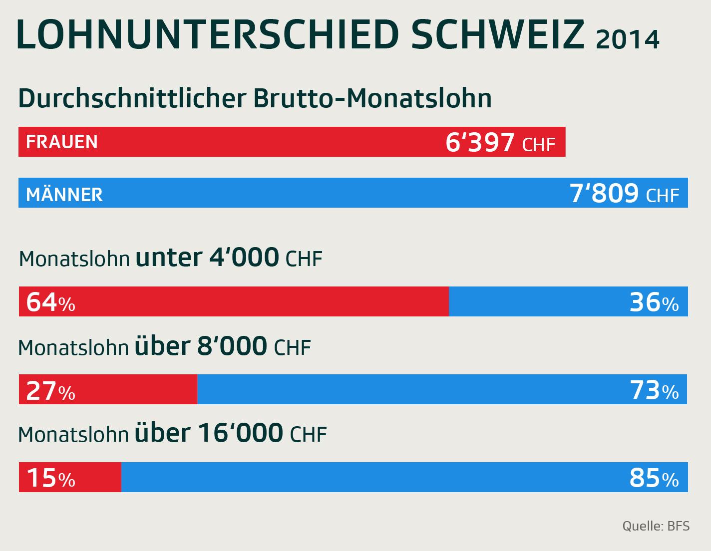Lohnunterschiede zwischen Frauen und Männern in der Schweiz