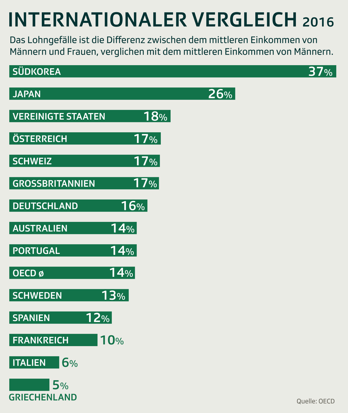 Lohnunterschiede zwischen Frauen und Männnern internationaler Vergleich