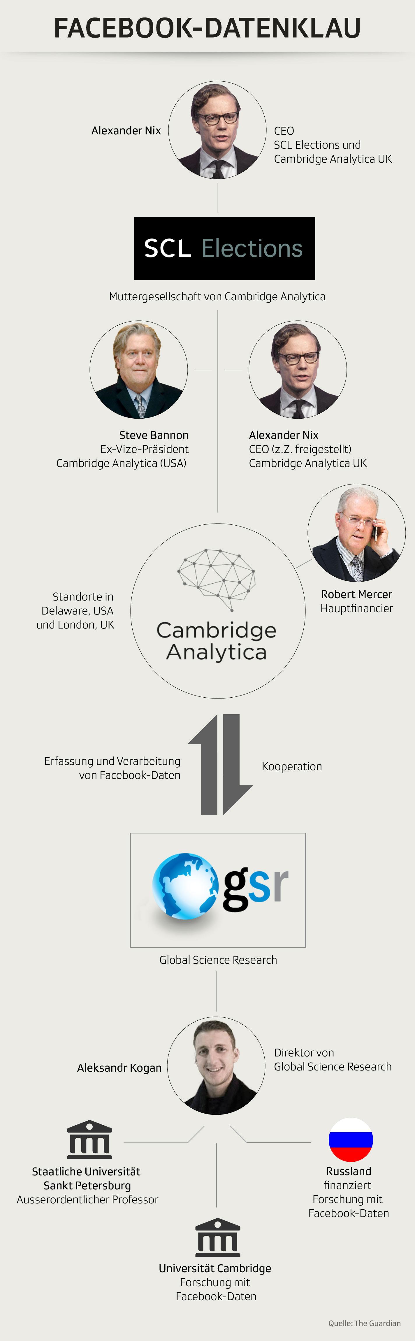 Schlüsselfiguren in der Cambrige-Analytica-Affäre
