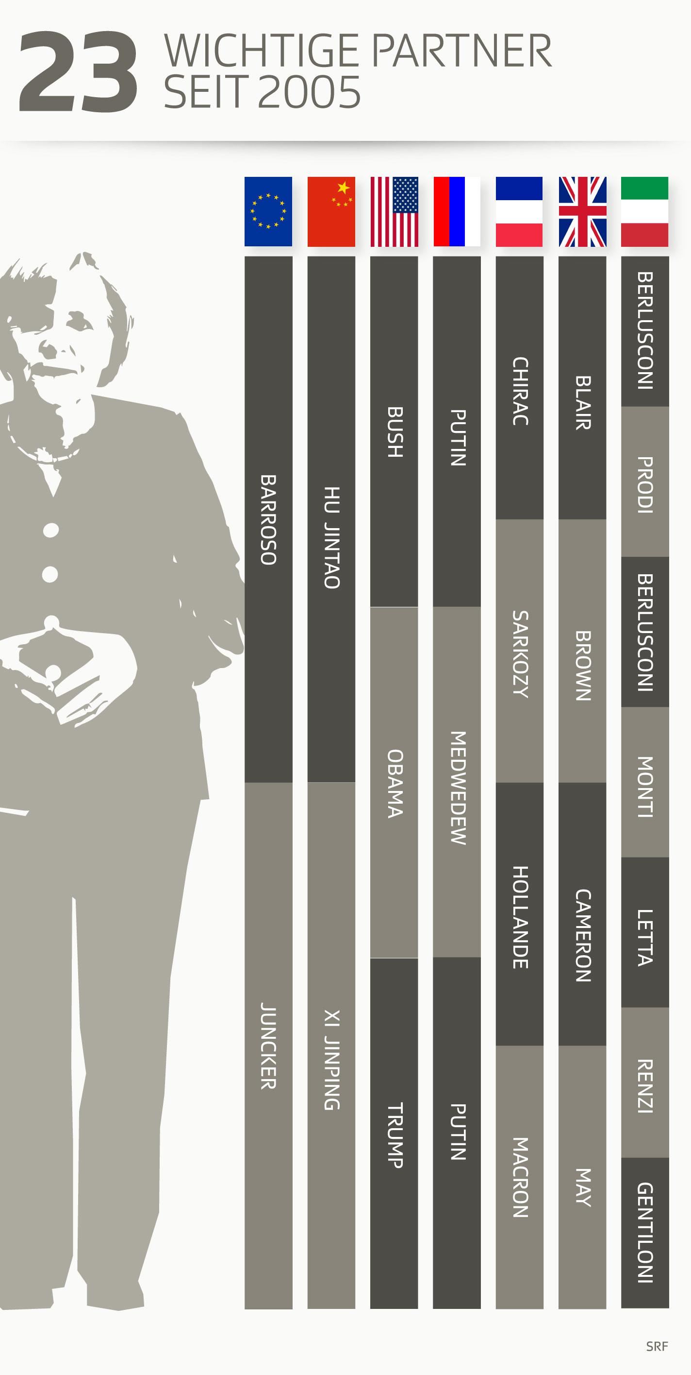Staats- und Regierungschefs während Angela Merkels Kanzlerschaft