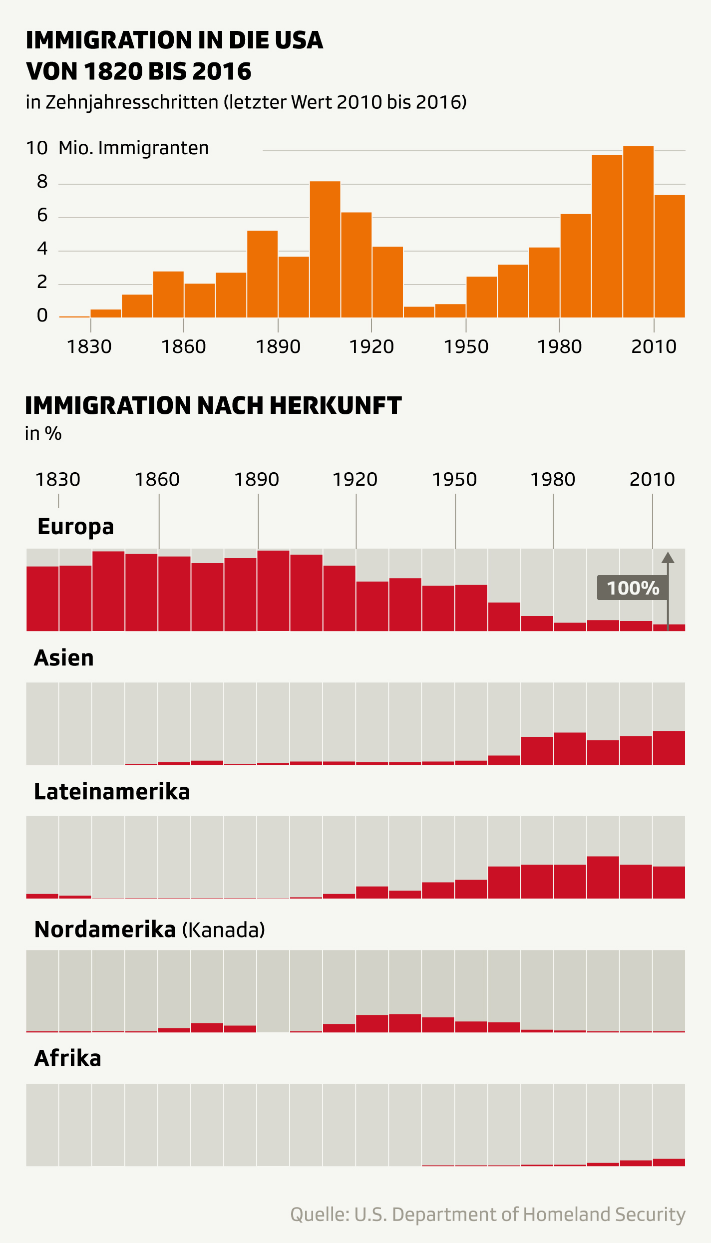 Grafik Immigration