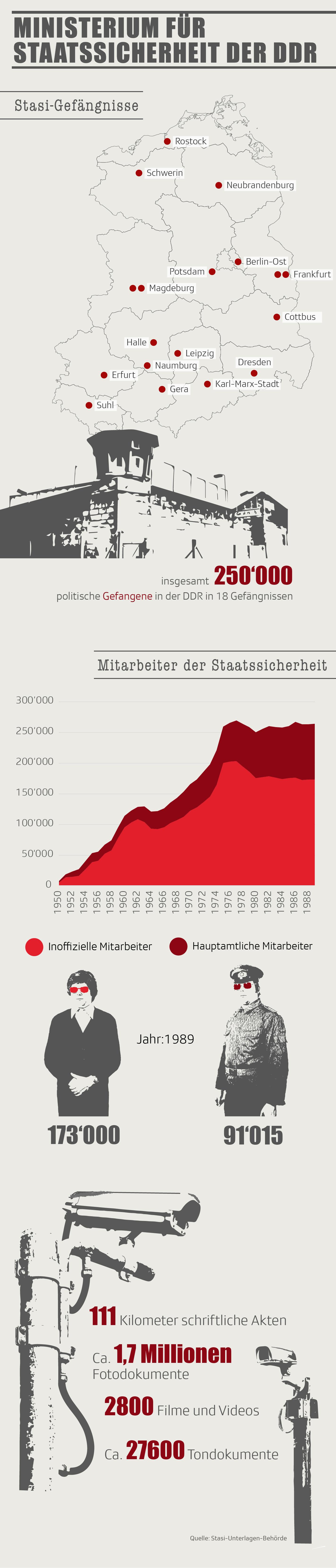 Ministerium für Staatssicherheit in der DDR