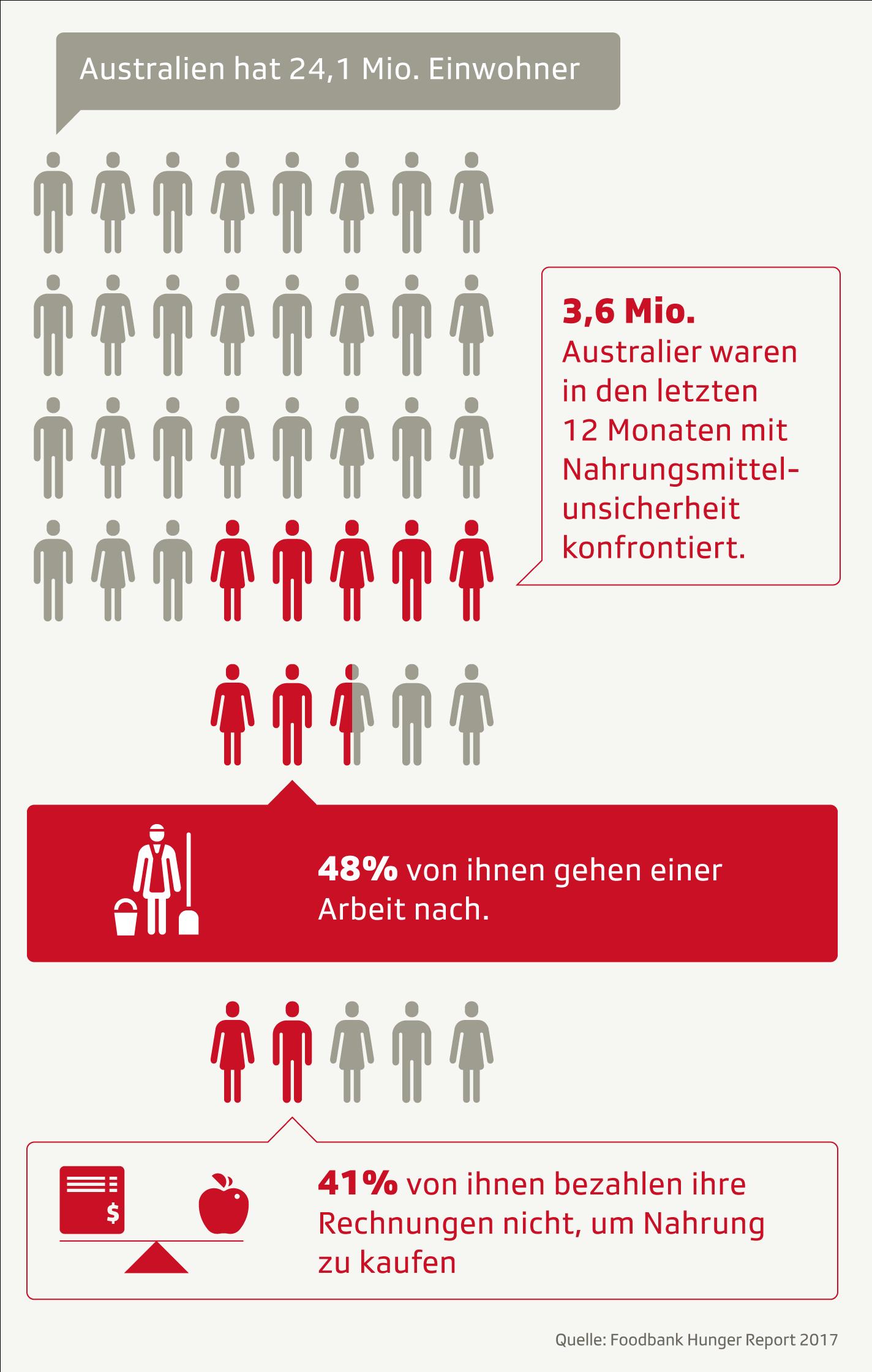 Infografik: Hunger Australien