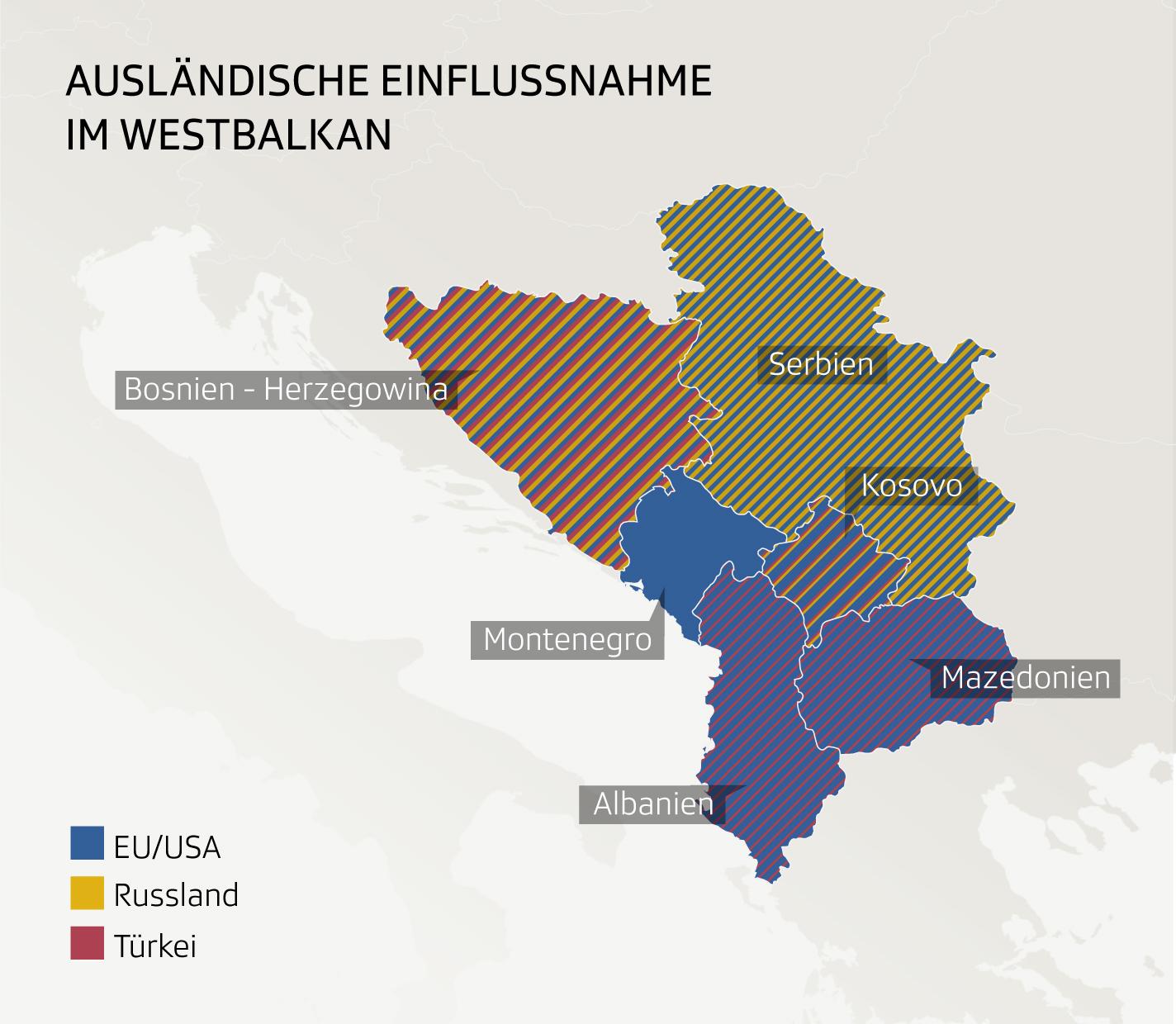 Einflussnahme ausländischer Mächte im Westbalkan