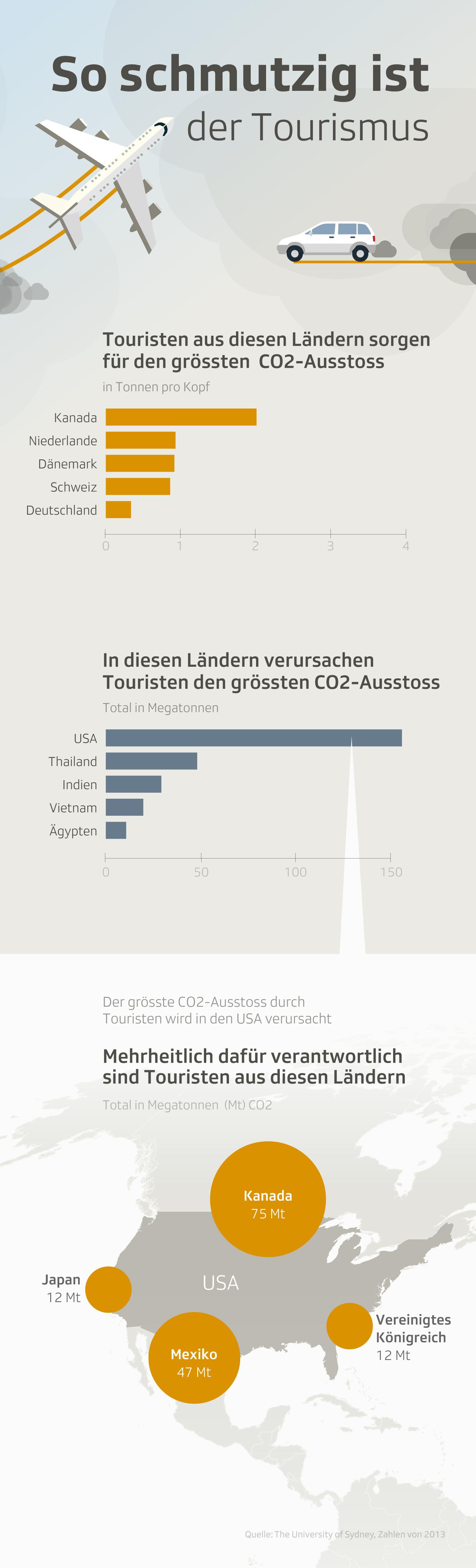 Infografik zeigt Zahlen zur Umweltverschmutzung durch Tourismus