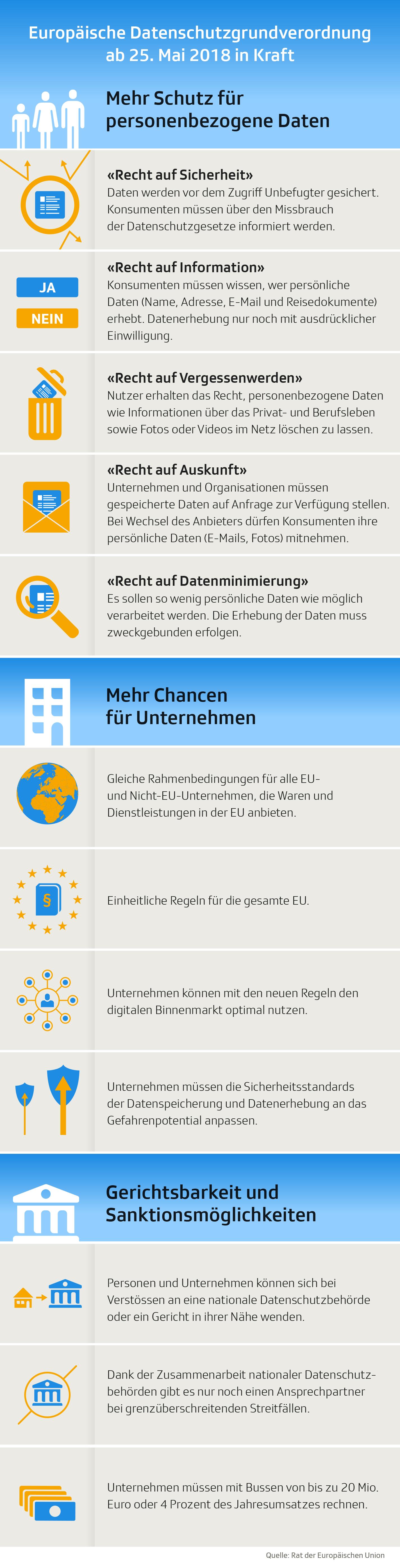 Infografik: Datenschutzbestimmungen
