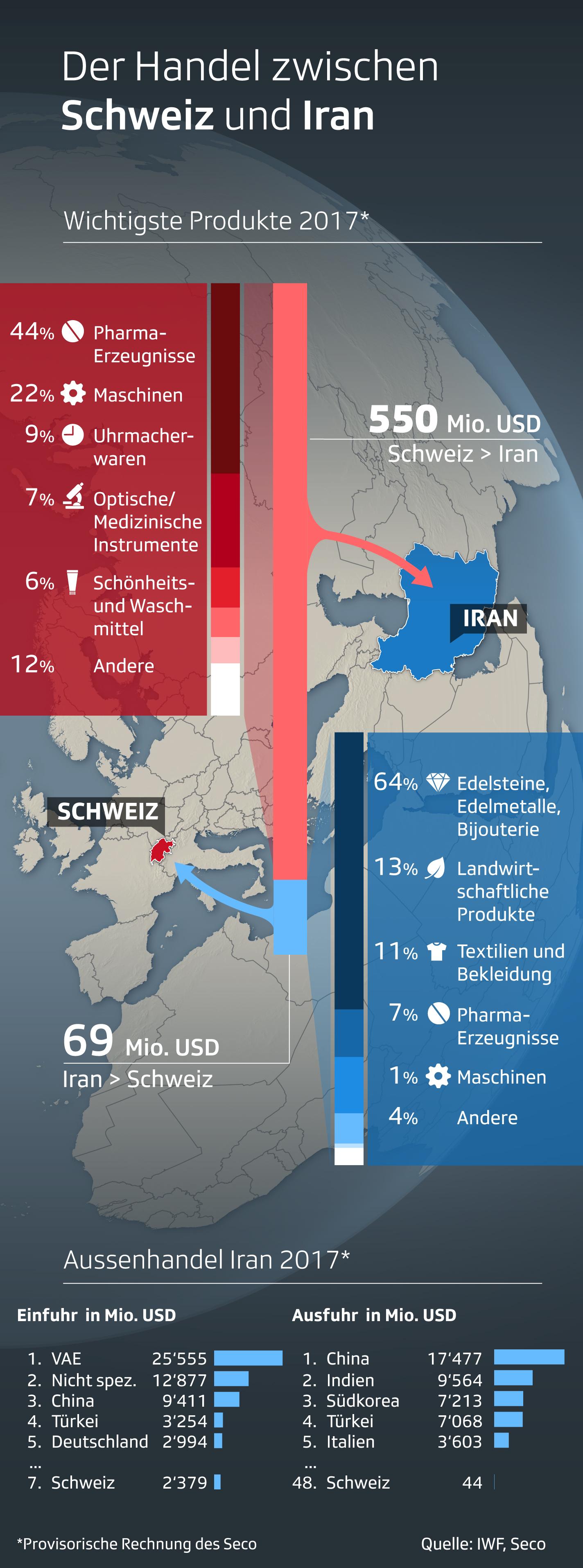Infografik zeigt Zahlen zum Handel zwischen der Schweiz und Iran