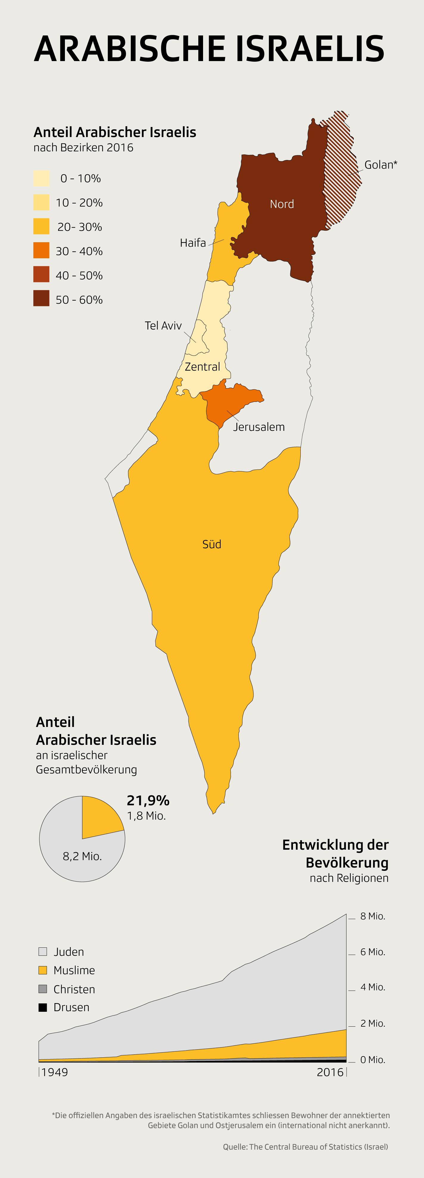 Infografik Arabische Israelis