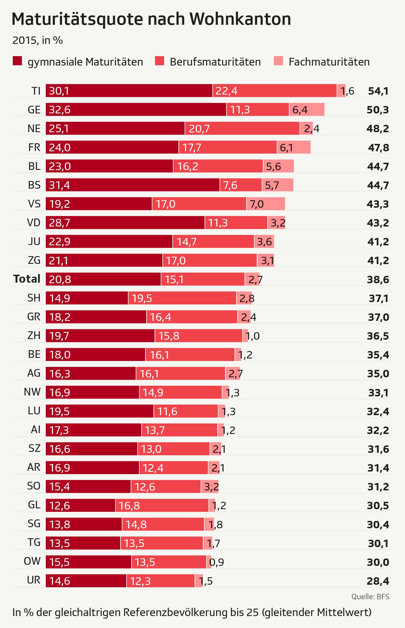 Infografik: Maturitaetsquote