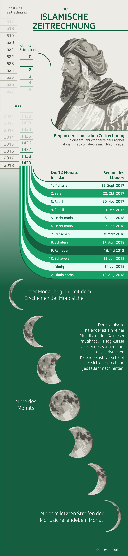 Infografik Islamischer Kalender