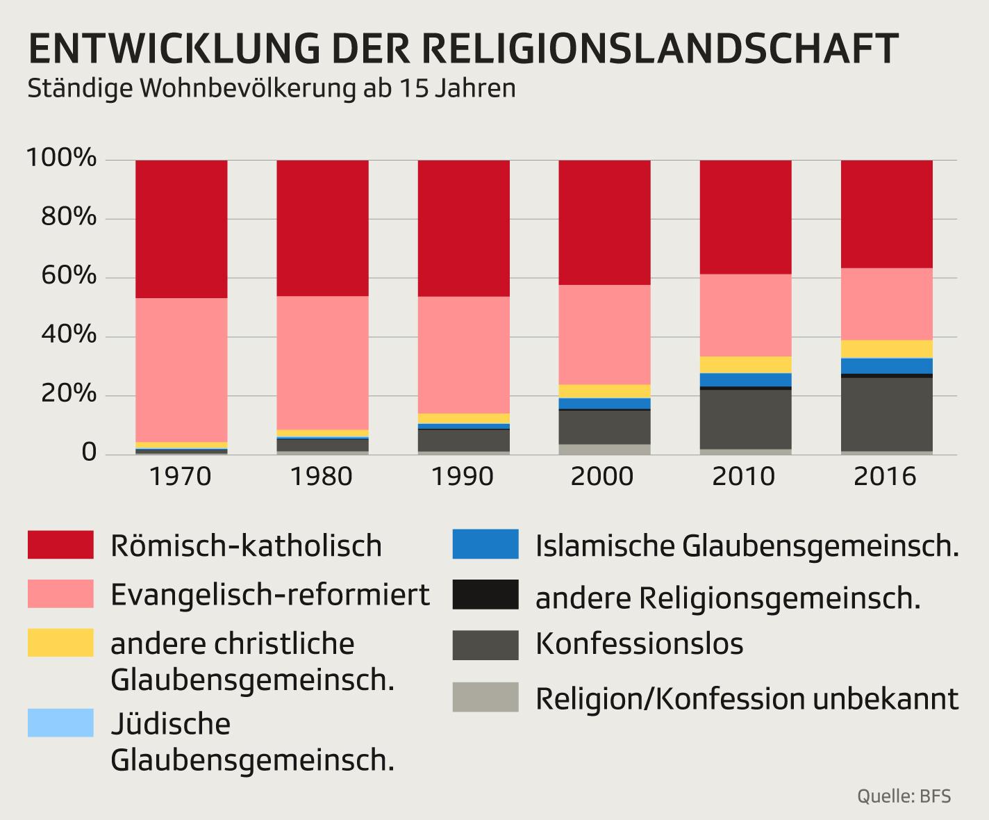 Entwicklung der Religionsgemeinschaften in der Schweiz