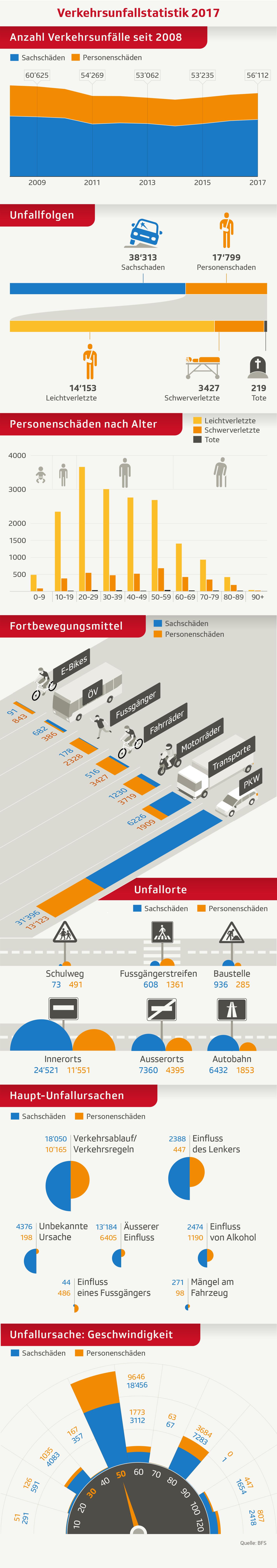 Infografik: Strassenverkehr