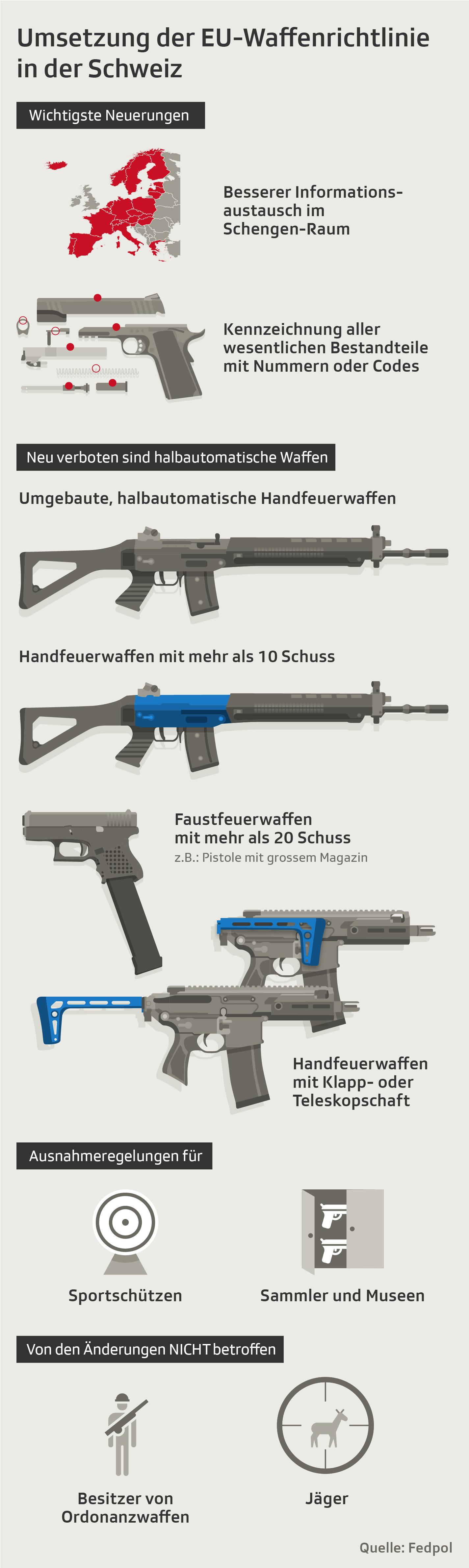 Grafik Waffenrecht
