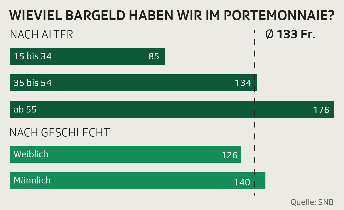 Grafik Bargeld