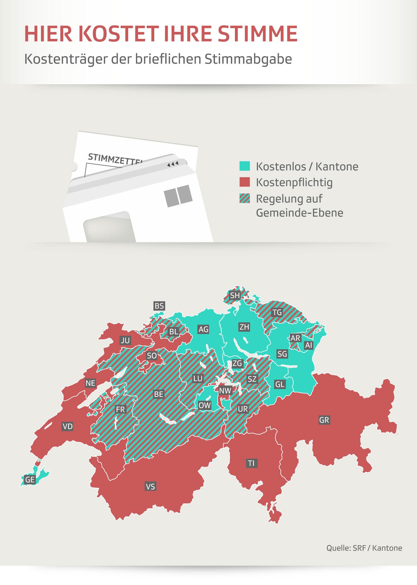 Grafik briefliche Stimmabgabe