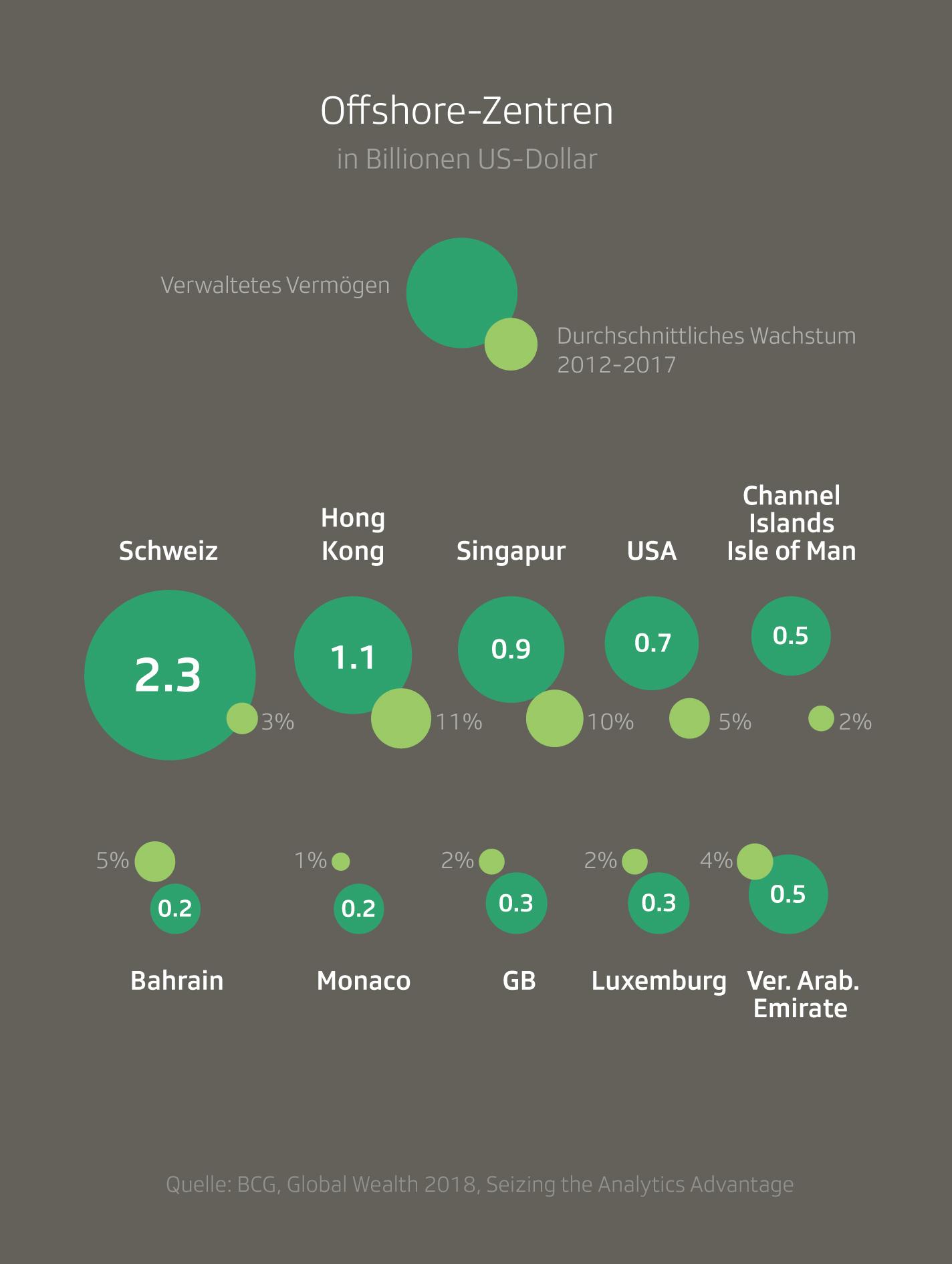 Grafik Globaler Reichtum Offshore