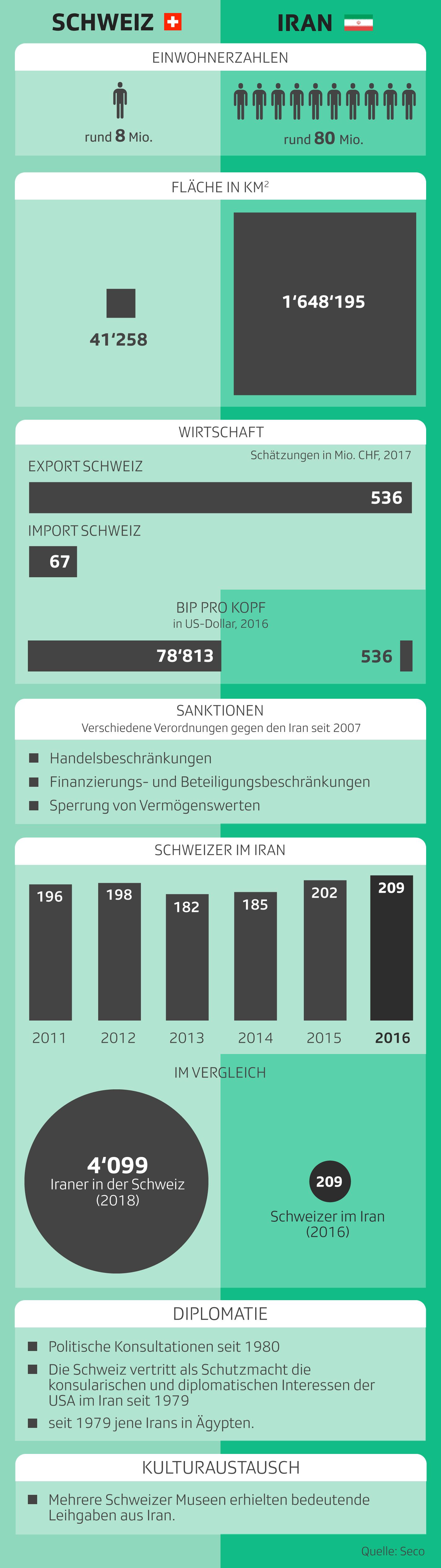 Beziehungen Schweiz Iran