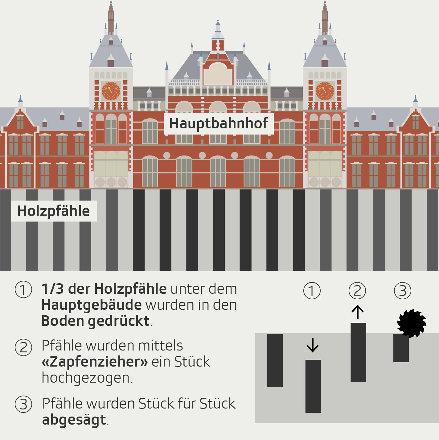 Grafik Amsterdam Pfähle