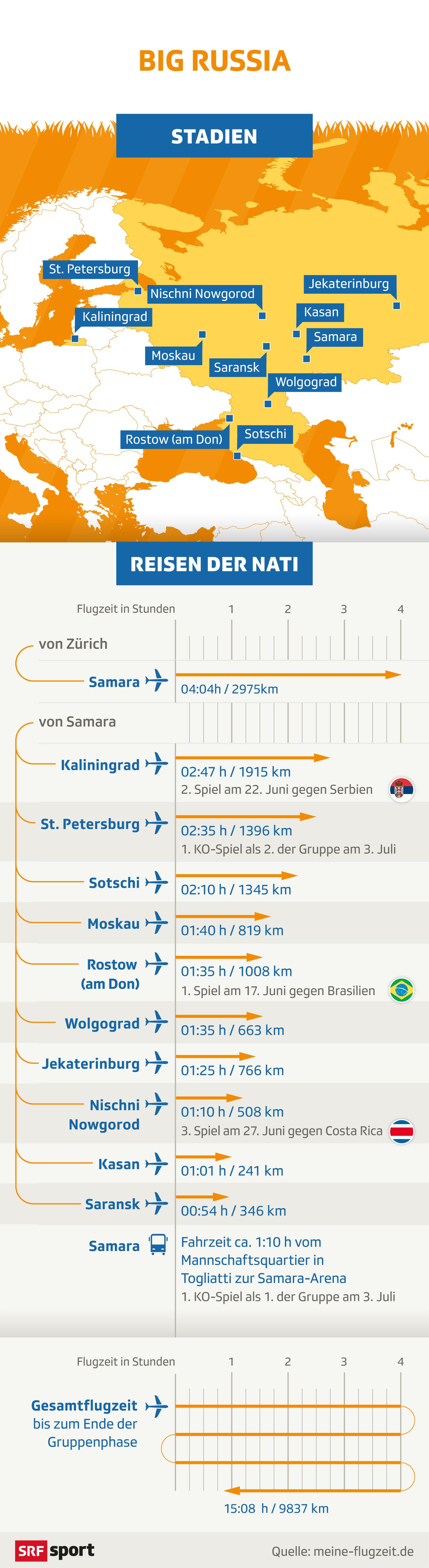 Reisezeiten_Schweizer_Nati