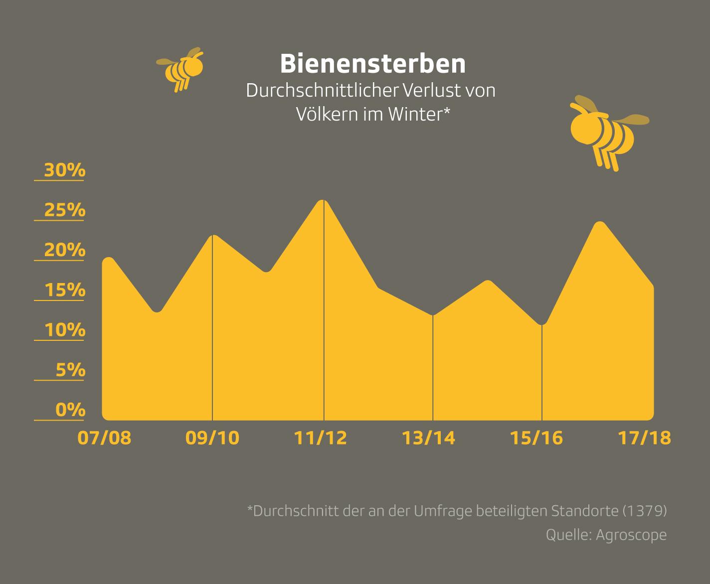 Grafik zeigt das Bienenvölkersterben der letzten 10 Jahre in der Schweiz